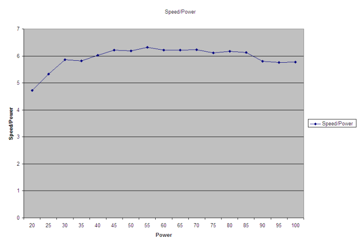 Chart_results_720_Ground_SpeedOverPower